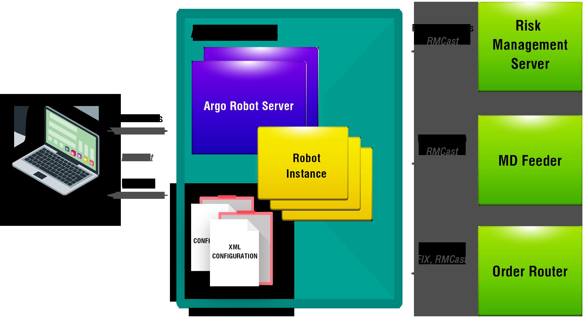 Algorithmic Trading Framework - Diagram