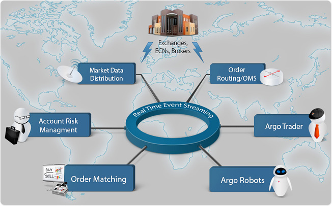 Open source automated stock trading software