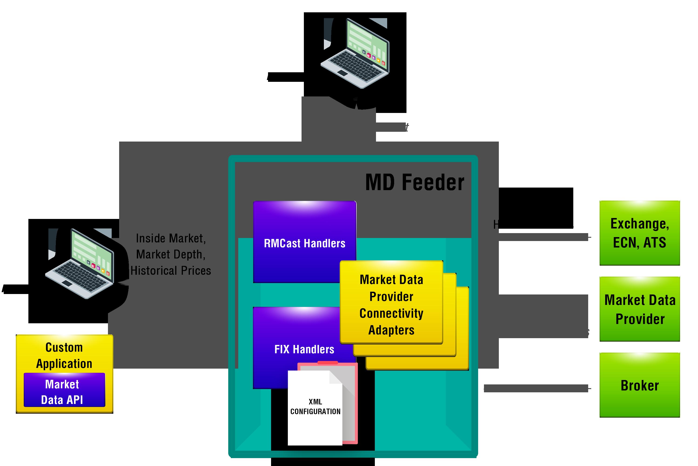 Market Data Distribution Server - Diagram