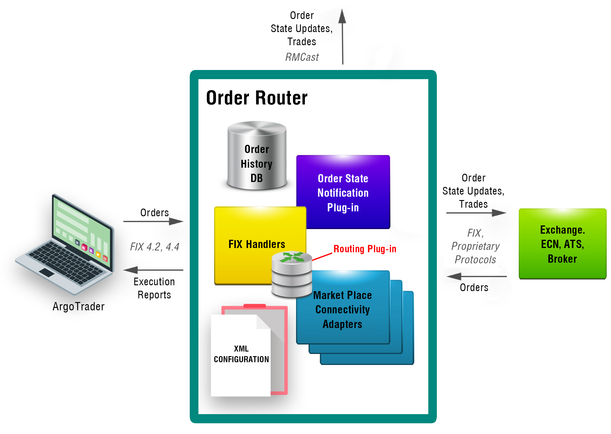Order Routing/OMS - Diagram