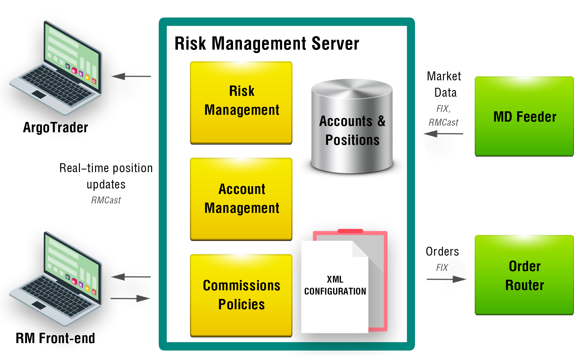 Risk Management Server - Diagram